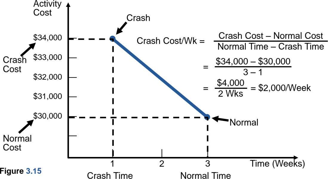 Activity Cost Crash $34,000 — Crash Cost/Wk = Crash Cost – Normal Cost Normal Time –