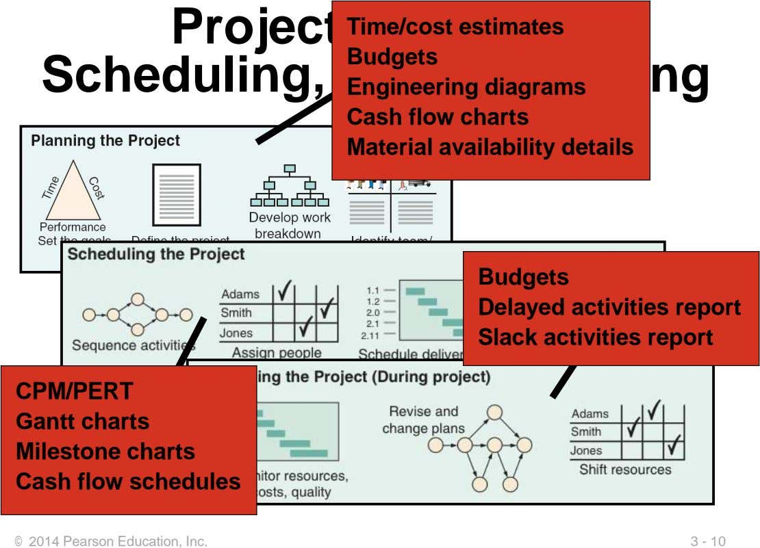 Project Planning, Time/cost estimates Budgets Scheduling, and Controlling Engineering diagrams Cash flow charts Material availability details
