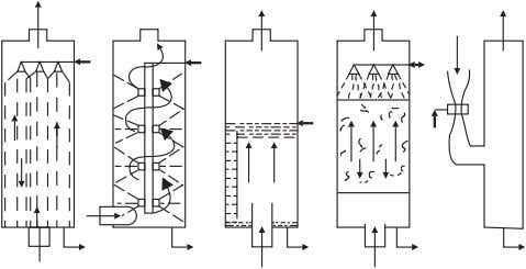 778 • Renewable energy engineering and technology   Figure 13.48 Various wet scrubbers used in gas