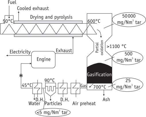 Thermochemical conversion of biomass • 775 Figure 13.46 Two-stage gasification principle of DTU, Denmark Reproduced