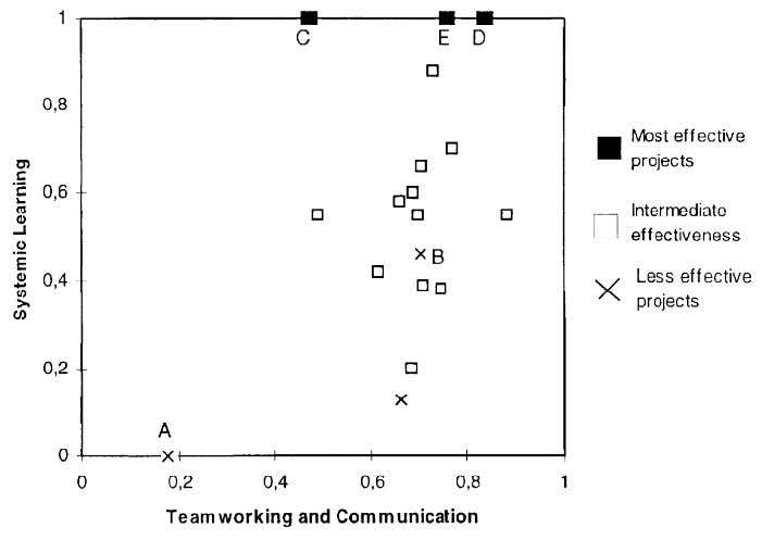 capabilities. Relation between systemic learning from Figure 5. Joint analysis of teamworking communication and