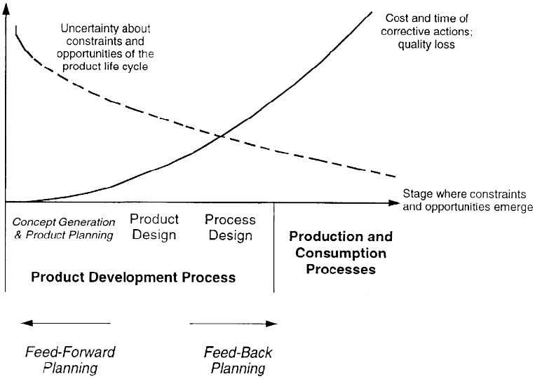 Systemic learning in the early phases of product innovation Figure 2. of the product life cycle.
