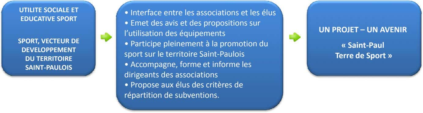 UTILITE SOCIALE ET EDUCATIVE SPORT • Interface entre les associations et les élus • Emet