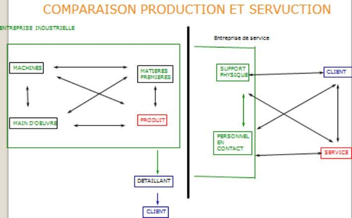  Le personnel en contact : il assure le contact direct et varie selon le service