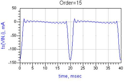 the error as Gibbs ripples. o To reduce the error, increase the order (number of harmonics)