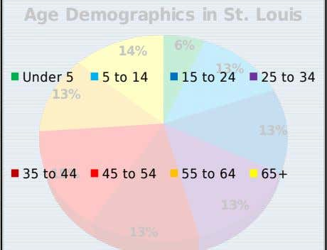 Age Demographics in St. Louis 6% 14% 13% Under 5 5 to 14 15 to 24