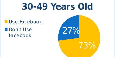 30-49 Years Old Use Facebook Don't Use 27% Facebook 73%