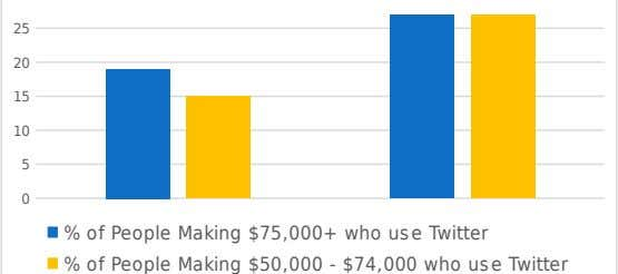 25 20 15 10 5 0 % of People Making $75,000+ who use Twitter % of