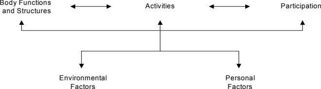 Body Functions Activities Participation and Structures Environmental Personal Factors Factors