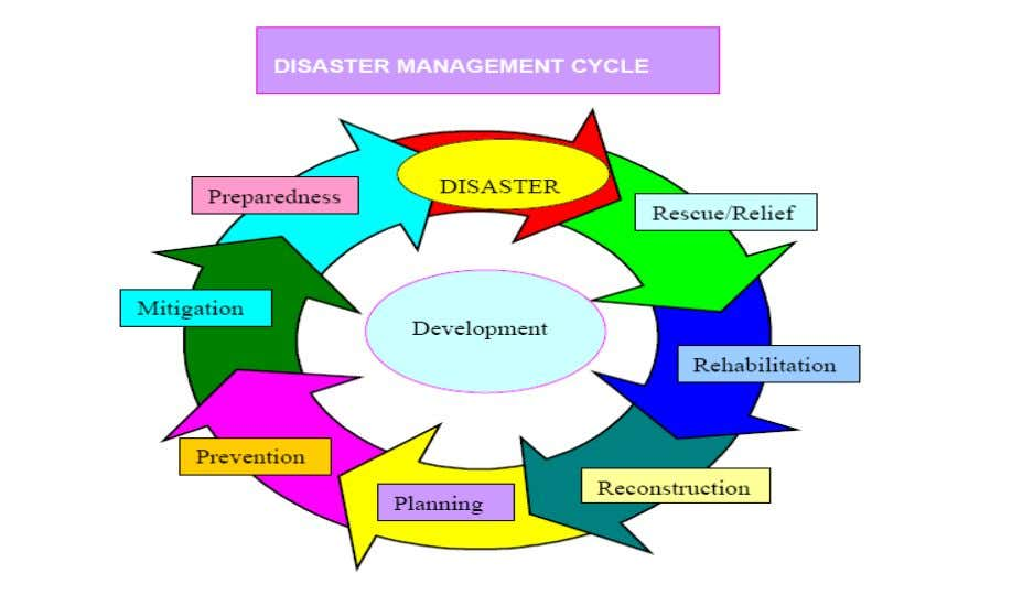 Preparation of this document is another milestone of District Yamunanagar in disaster management initiatives. This