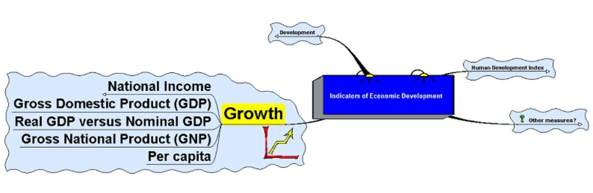 Growth http://www.bized.co.uk Copyright 2006 – Biz/ed