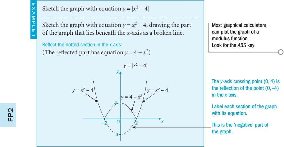 Sketch the graph with equation y = |x 2 - 4|