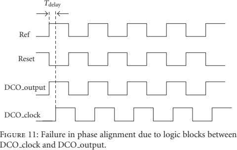 T delay Ref Reset DCO output DCO clock Figure 11: Failure in phase alignment due