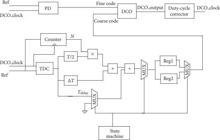 Ref Fine code PD DCO output Duty-cycle DCO clock DCO corrector DCO clock Coarse code