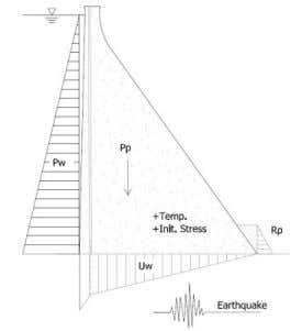 lever is considered 2.00 meter under the top of the dam. Figure 1. (Left) Section of