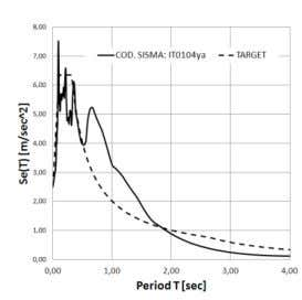 Figure 2. Seismic actions: Target and IT0104ya spectra, time history IT0104ya. 3. SIMPLIFIED ANALYSES Simplified