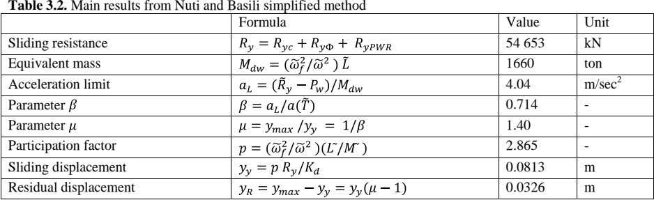 Table 3.2. Main results from Nuti and Basili simplified method Formula Value Unit Sliding resistance