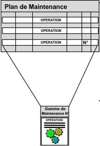 Plan de Maintenance OPERATION OPERATION OPERATION N° Gamme de Maintenance N° OPERATION