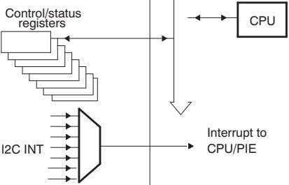 Control/status CPU registers Interrupt to I2C INT CPU/PIE