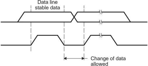 Data line stable data Change of data allowed
