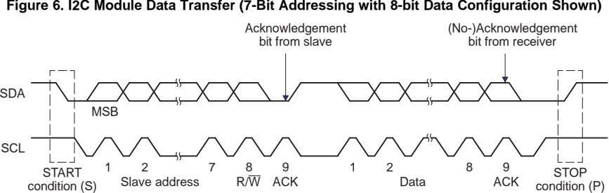 Figure 6. I2C Module Data Transfer (7-Bit Addressing with 8-bit Data Configuration Shown) Acknowledgement bit