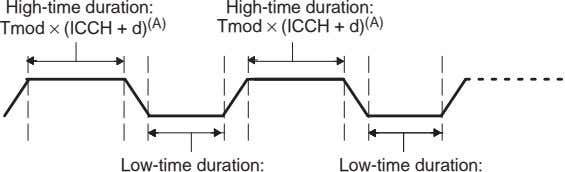 High-time duration: High-time duration: Tmod × (ICCH + d) (A) Tmod × (ICCH + d)