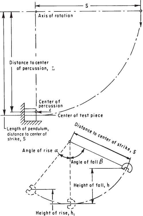 E 23 – 02a A2.2.2 Ensure the bolts that attach the anvils and striker to the