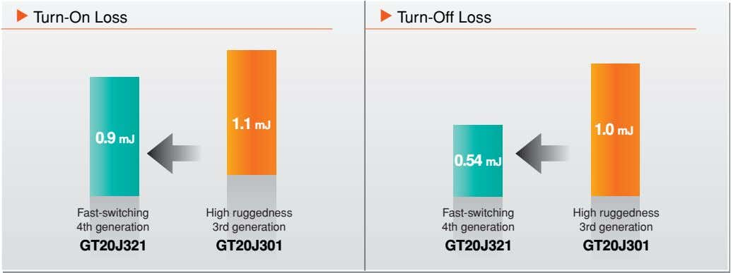 Turn-On Loss Turn-Off Loss 1.1 mJ 1.0 mJ 0.9 mJ 0.54 mJ Fast-switching High ruggedness