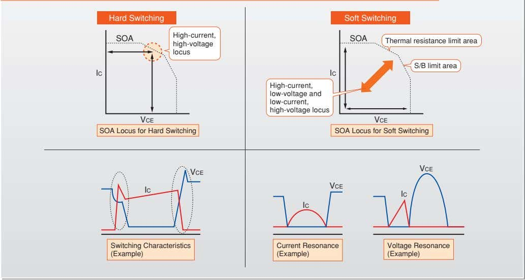 Hard Switching Soft Switching High-current, SOA SOA Thermal resistance limit area high-voltage locus S/B limit