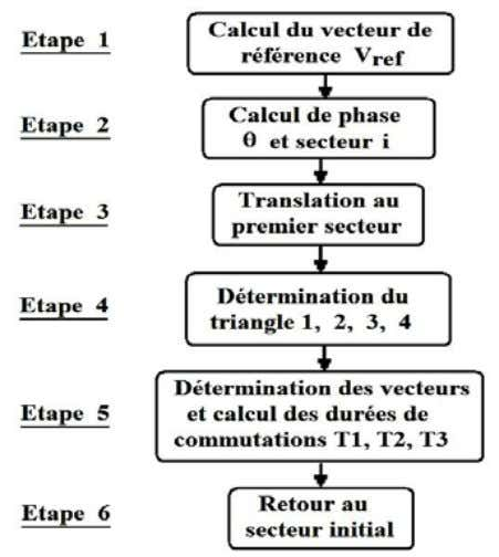 1 [5, 6]. Fig. 2: Diagramme vectoriel de l'onduleur Fig. 3: Etapes de la MLI vectorielle
