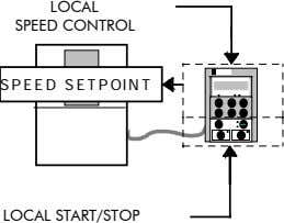 LOCAL SPEED CONTROL SPEED SETPOINT LOCAL START/STOP