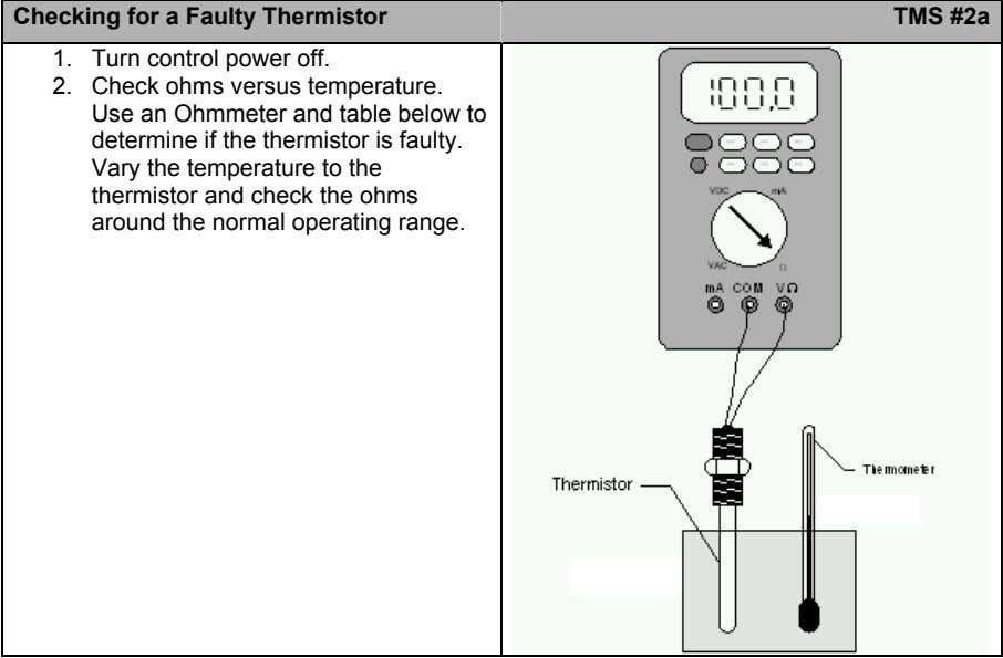 Checking for a Faulty Thermistor TMS #2a 1. Turn control power off. 2. Check ohms versus