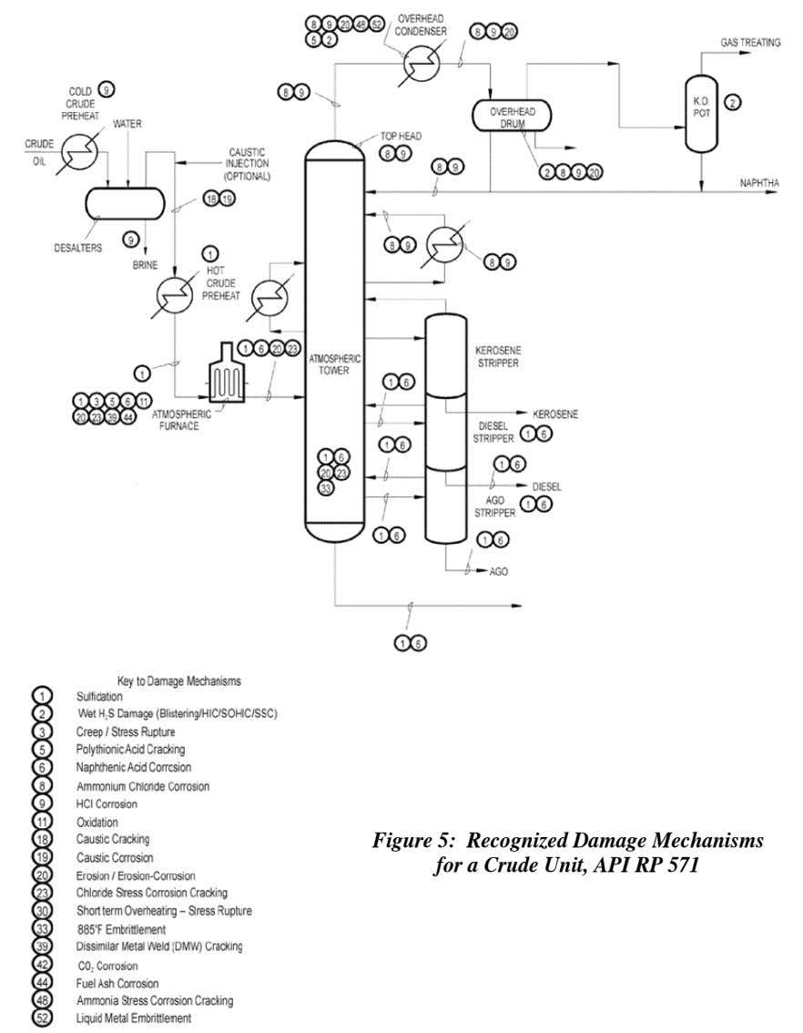 Figure 5: Recognized Damage Mechanisms for a Crude Unit, API RP 571