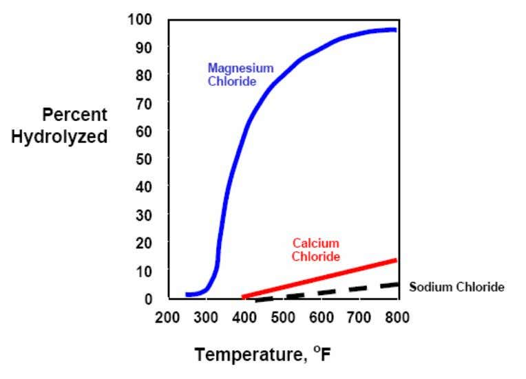 at abou t 230ºC (450ºF) but does not hydrolyze as Figure 6: Hydrolysis of Chloride Salts