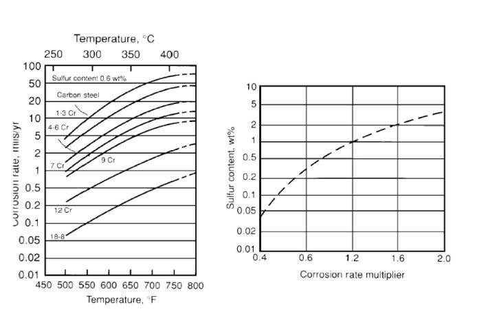 Steel in Various Crudes with Increasing Temperature (ºF) Figure 8: Modified McConomy Curves for Corrosion Rate