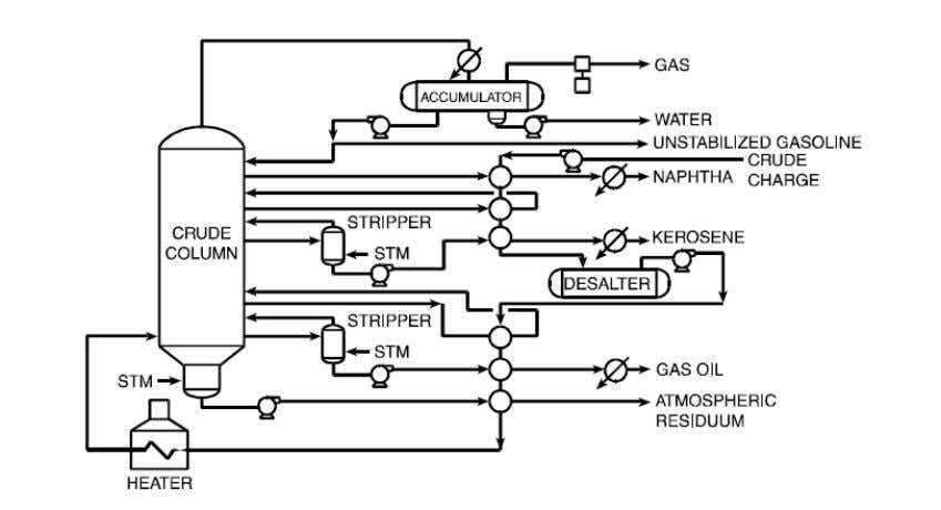 product outputs. This can involve a large number of heat exchangers. Figure 1: Crude Unit Process