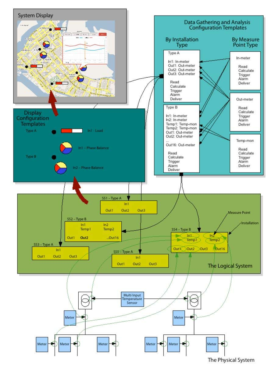 AmpGrid – Functional Overview Version 3.0 Page 11 o 19 Figure 3.1 The configuration model of