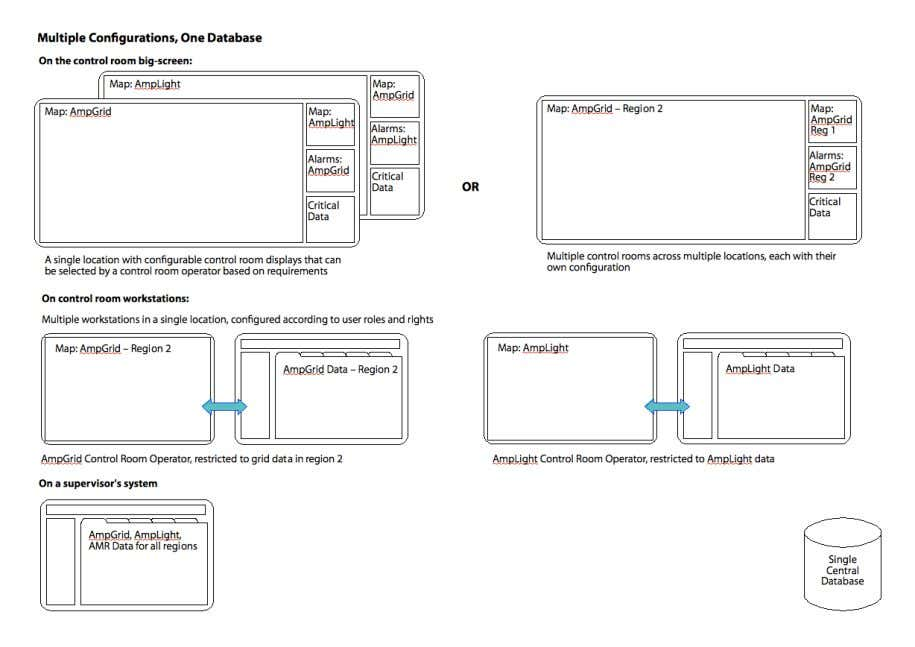 AmpGrid – Functional Overview Version 3.0 Page 17 o 19 Figure 3.6: Possible configurations of server