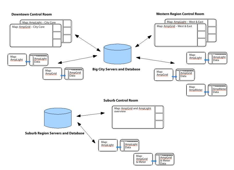 AmpGrid – Functional Overview Version 3.0 Page 18 o 19 Figure 3.7: A Sample setup for