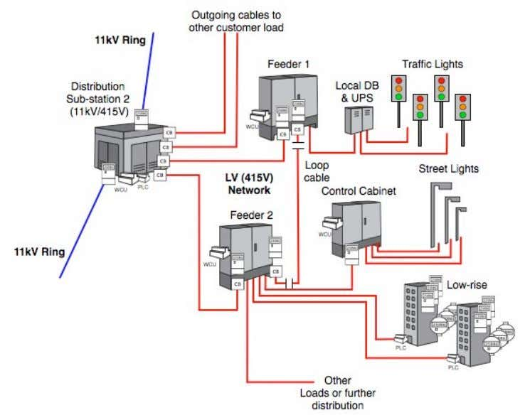 power and a resilient communications infrastructure. Figure 2.2. A sample installation including low voltage