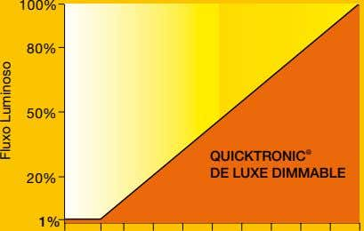 100% 80% 50% ® QUICKTRONIC DE LUXE DIMMABLE 20% 1% Fluxo Luminoso