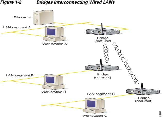 Figure 1-2 Bridges Interconnecting Wired LANs LEFT RIGHT/PRIMARY SERIAL PORT ONLINE POWER ETHERNET File server