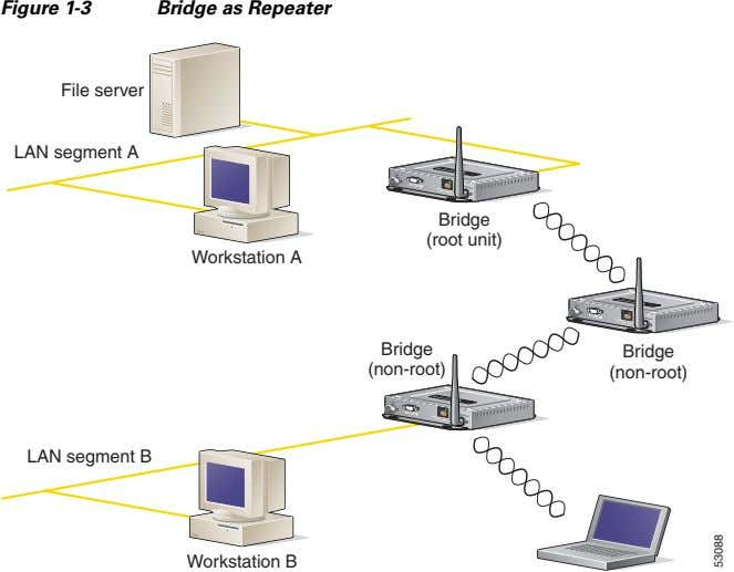 Figure 1-3 Bridge as Repeater LEFT RIGHT/PRIMARY SERIAL PORT ONLINE POWER ETHERNET File server LAN