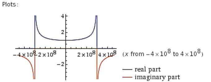 light or exceed it. The plot of equation (1) is shown below: As the plot above