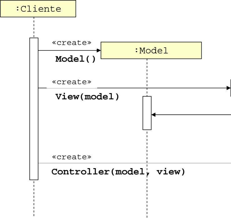 :Cliente «create» :Model Model() «create» View(model) «create» Controller(model, view)