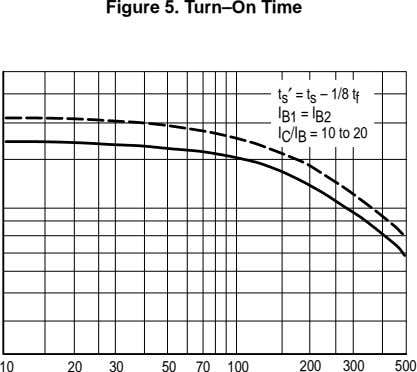 Figure 5. Turn–On Time t s ′ = t s – 1/8 t f I