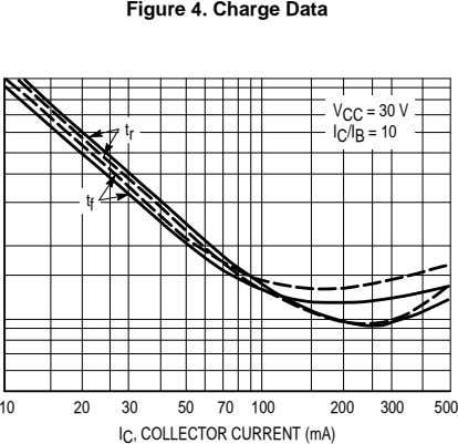 Figure 4. Charge Data V CC = 30 V t r I C /I B
