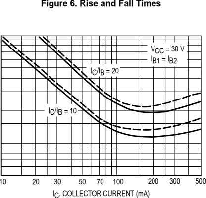 Figure 6. Rise and Fall Times = 30 V V CC I B1 = I