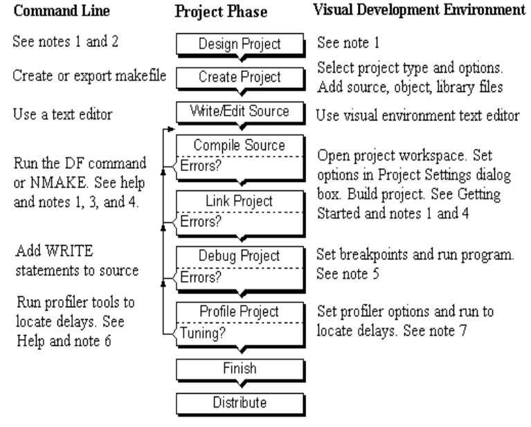 Building Programs and Libraries Page 3 of 58 Notes in the diagram point to places where