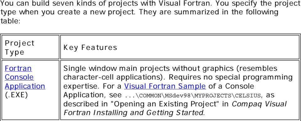 You can build seven kinds of projects with Visual Fortran. You specify the project type